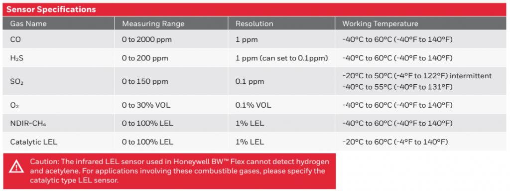 Honeywell BW™ Flex sensor specifications