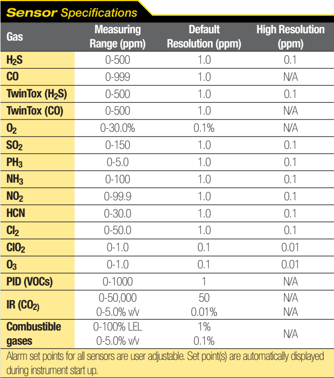 Thông số cảm biến GasAlertMicro 5